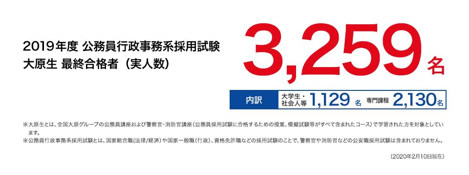 2018年度 公務員行政事務系採用試験 大原生 最終合格者(実人数):3,240名